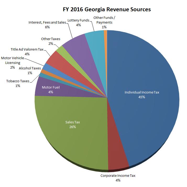 Tax revenue (% of GDP)