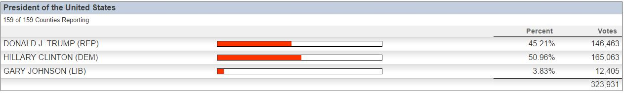 clinton-gwinnet-results
